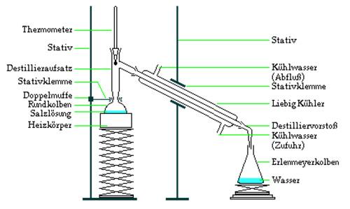 Trennung von Stoffgemischen Suspension Emulsion Lösung - Meinstein.ch