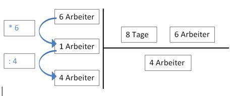 dreisatz indirekt meinstein.ch