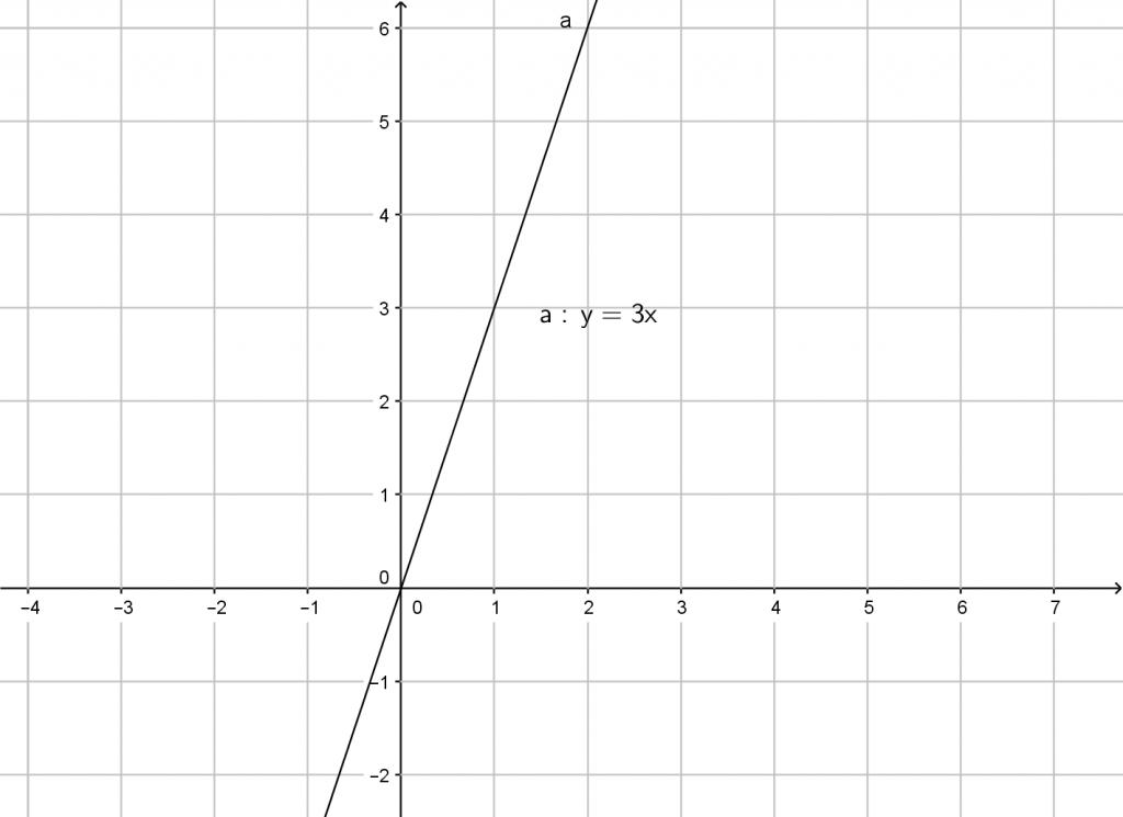lineare_funtkion_3