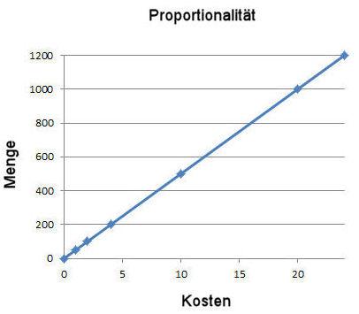 proportionalität Dreisatz meinstein.ch