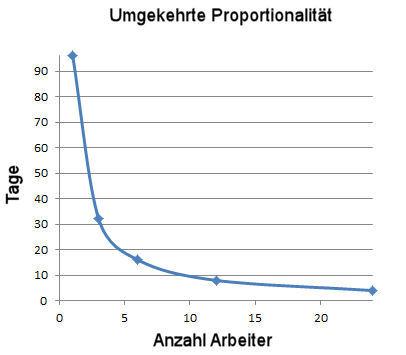 indirekte proportionalität dreisatz meinstein.ch