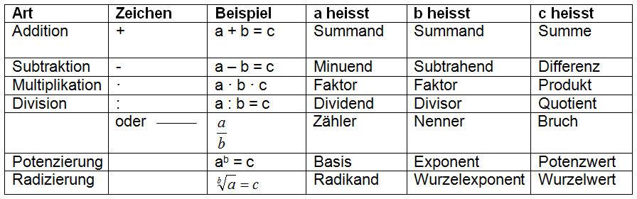 grundrechenarten addition subtraktion multiplikation division
