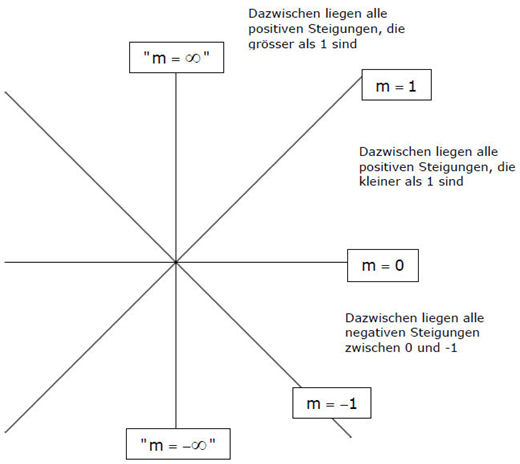 steigung meinstein.ch