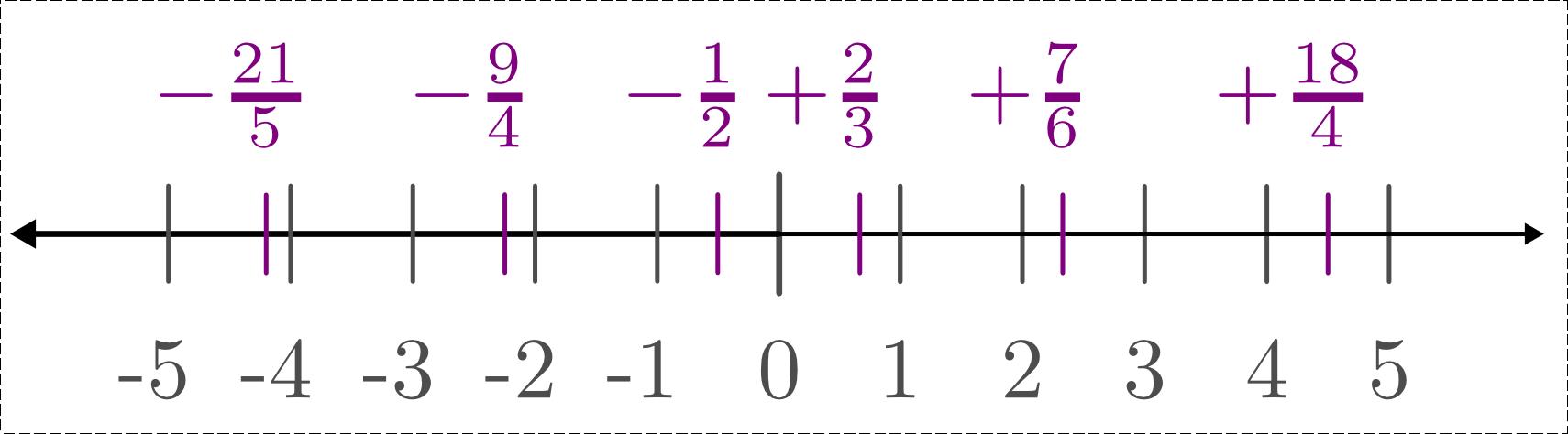 Zahlenmengen - Natürliche - Ganze - Rationale - Reelle - Komplexe