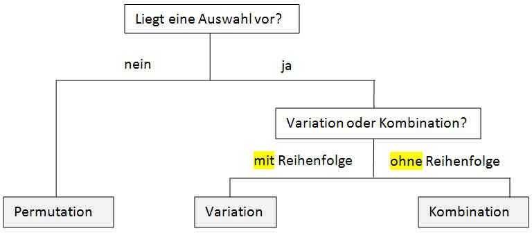 kombinatorik 1 meinstein