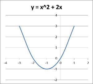 quadratische gleichung beispiel