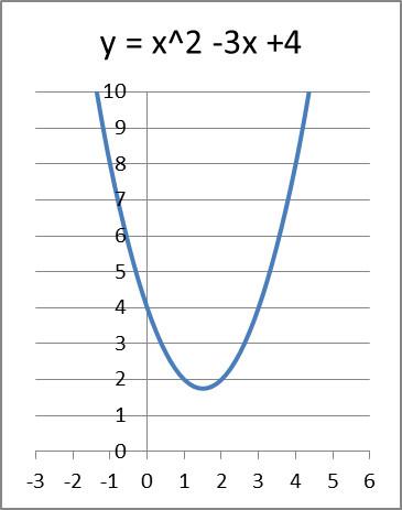 quadratische ohne lösung