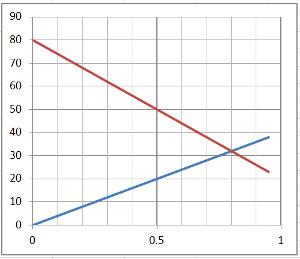 textgleichung graph meinstein.ch