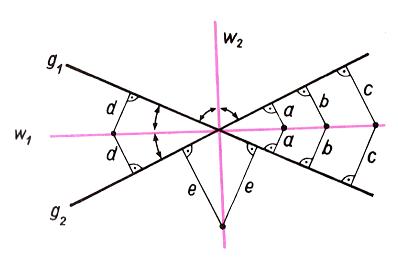 geometrischer Ort Winkelhalbierende