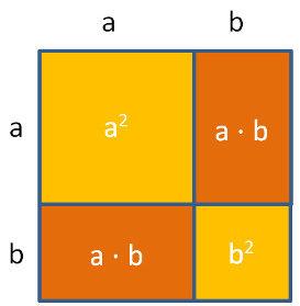 Binomische Formeln algebraisch und grafisch // meinstein.ch