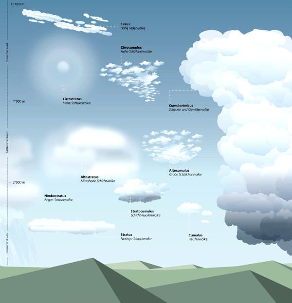 wolkenarten