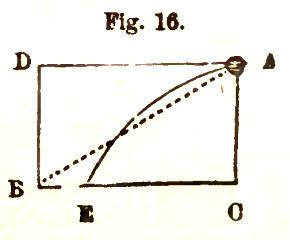 fig 16 parkers compendium