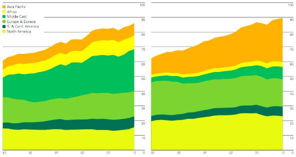 produktions entwicklung 1987 bis 2012
