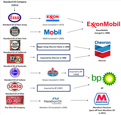 standard oil companies