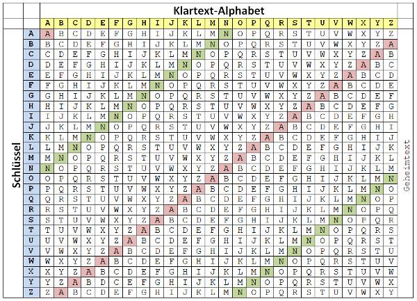 tabula recta