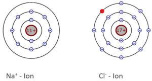 chlor ion und natrium ion schalenmodell