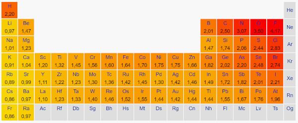elektronegativität tabelle