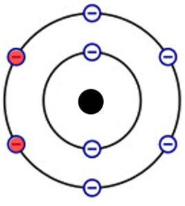 Sauerstoff Atom Schalenmodell
