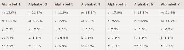 buchstabenhäufigkeit der alphabete